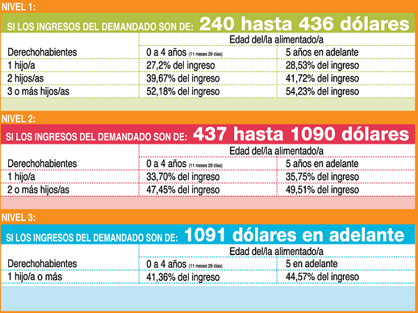 Tabla pensiones alimenticias